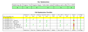 Key optimizations view of web page test